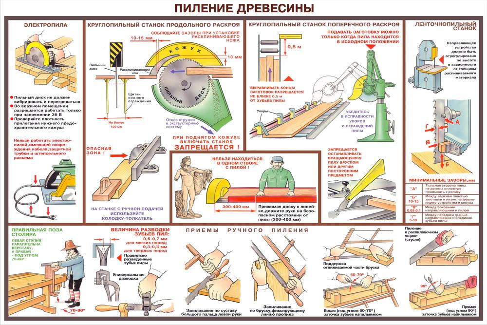 По технике инструкции труда охране безопасности деревообработке по и